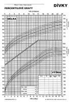 Percentily - dívky (BMI 2004)