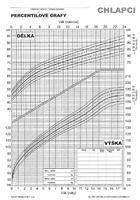 Percentily - chlapci (BMI 2004)
