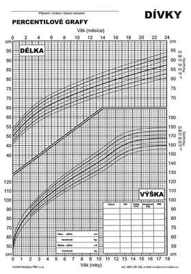 Percentily - dívky (BMI 2004)  - 1