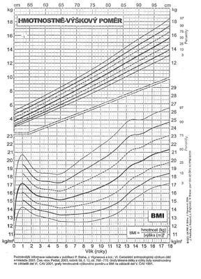 Percentily - dívky (BMI 2004)  - 2